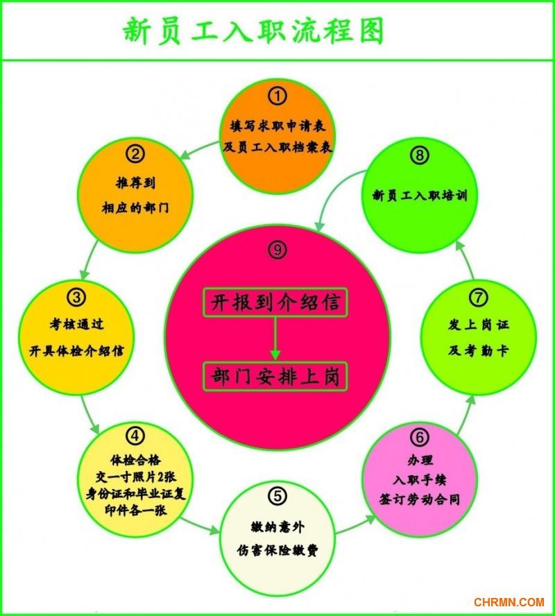 管理流程展示_设计图分享