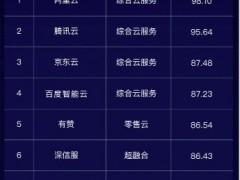 """""""中国企业云科技服务商50强""""榜单公布,北森蝉联人力资源云第一"""