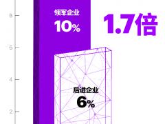 埃森哲研究:三分之二中国企业IT投资回报不如人意