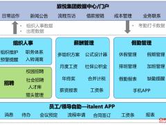 北森X旅悦集团:一体化HR SaaS助推人力资源数字化