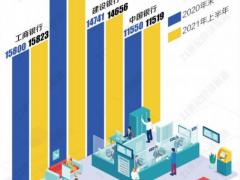 四大行上半年减少员工2万多人:三大行关停210个网点,工行略有回升