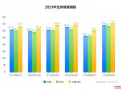招商信诺人寿发布全球健康指数调研揭示健康复苏之路