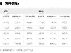 海德思哲最新报告显示:亚太地区投资专业人士薪酬水平上涨