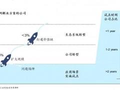 麦肯锡:数字化转型的1个目标,3大领域,6大因素和9个环节