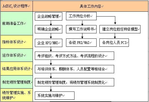 图2绩效管理系统设计的步骤