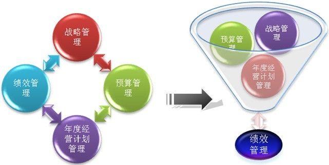 四维度透析绩效管理实践