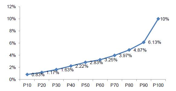 尚道咨询发布2011年我国上市公司股权激励研究报告